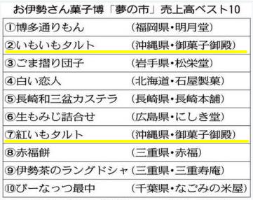 菓子博 売上ランキング 2位! 7位!
